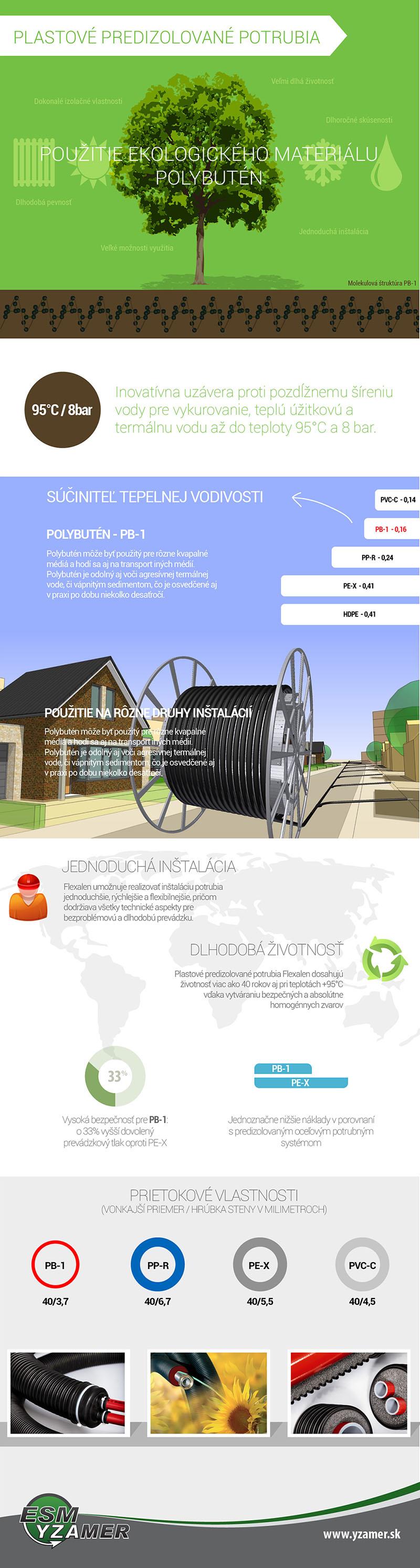 plastove predizolované potrubia